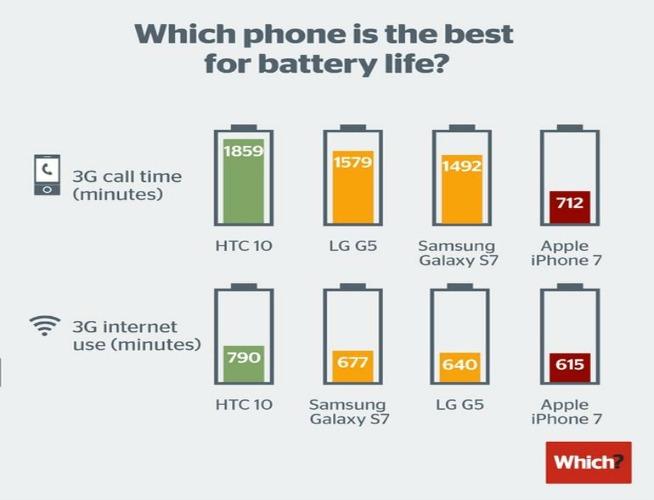 Test Durata Batteria Iphone 7 Delude Il Confronto Con I Big Libero Tecnologia