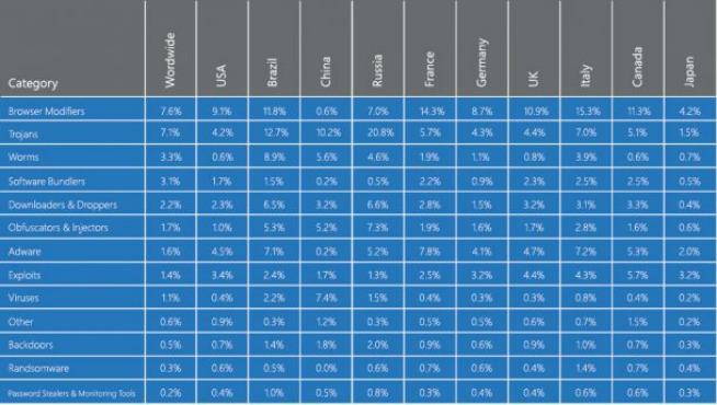 La tabella con i virus più diffusi in Italia