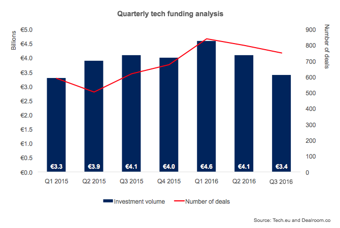 Investimenti in calo nel terzo trimestre 2016