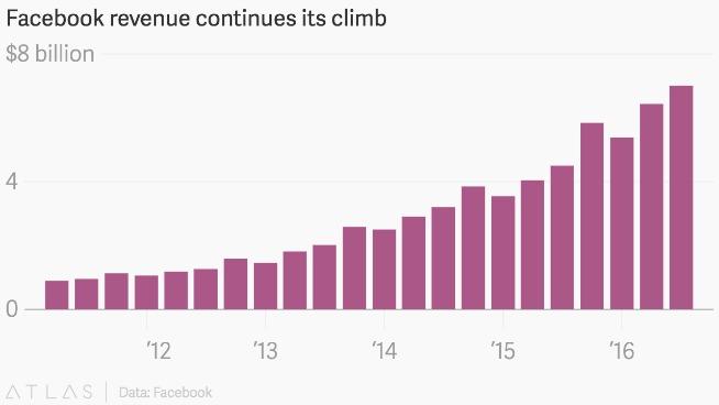 I ricavi di Facebook negli ultimi anni