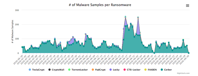Tipologie ransomware