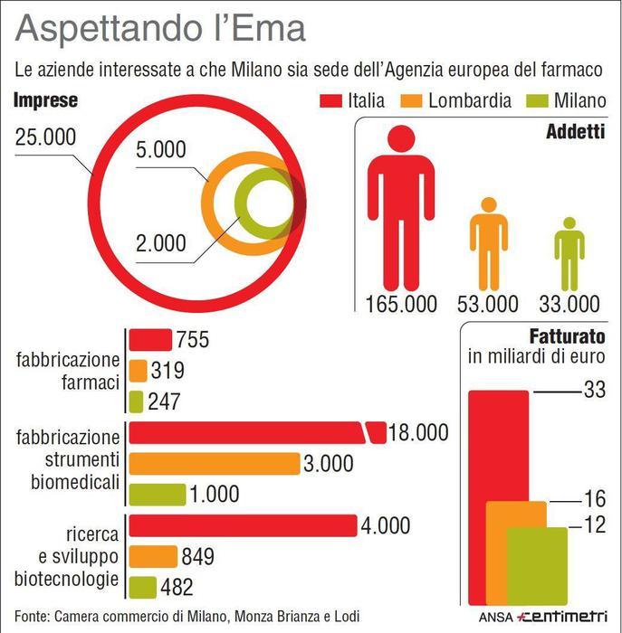Gentiloni, Milano ha le carte in regola per Agenzia del farmaco