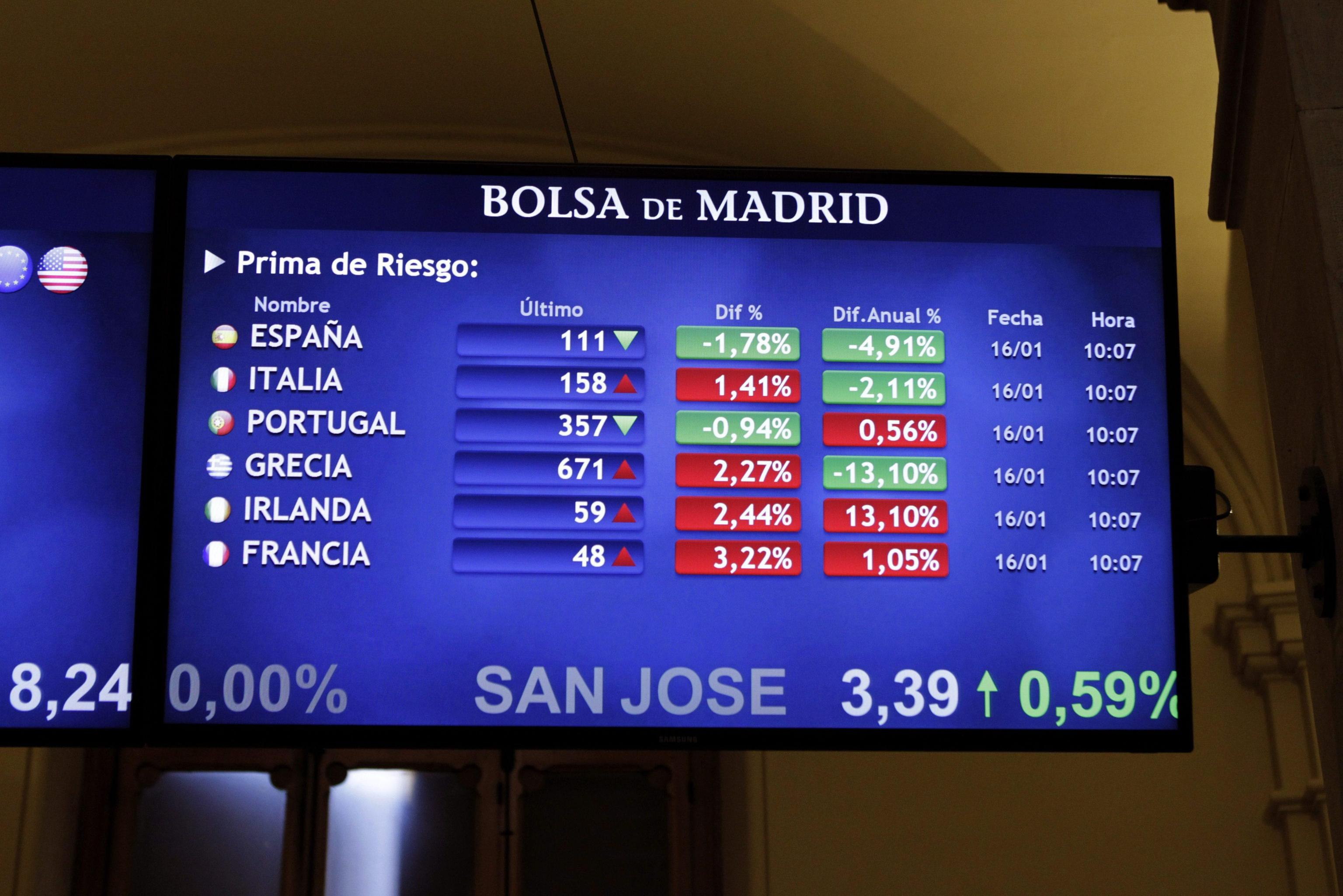 Borsa: Europa sale, Milano -0,1%