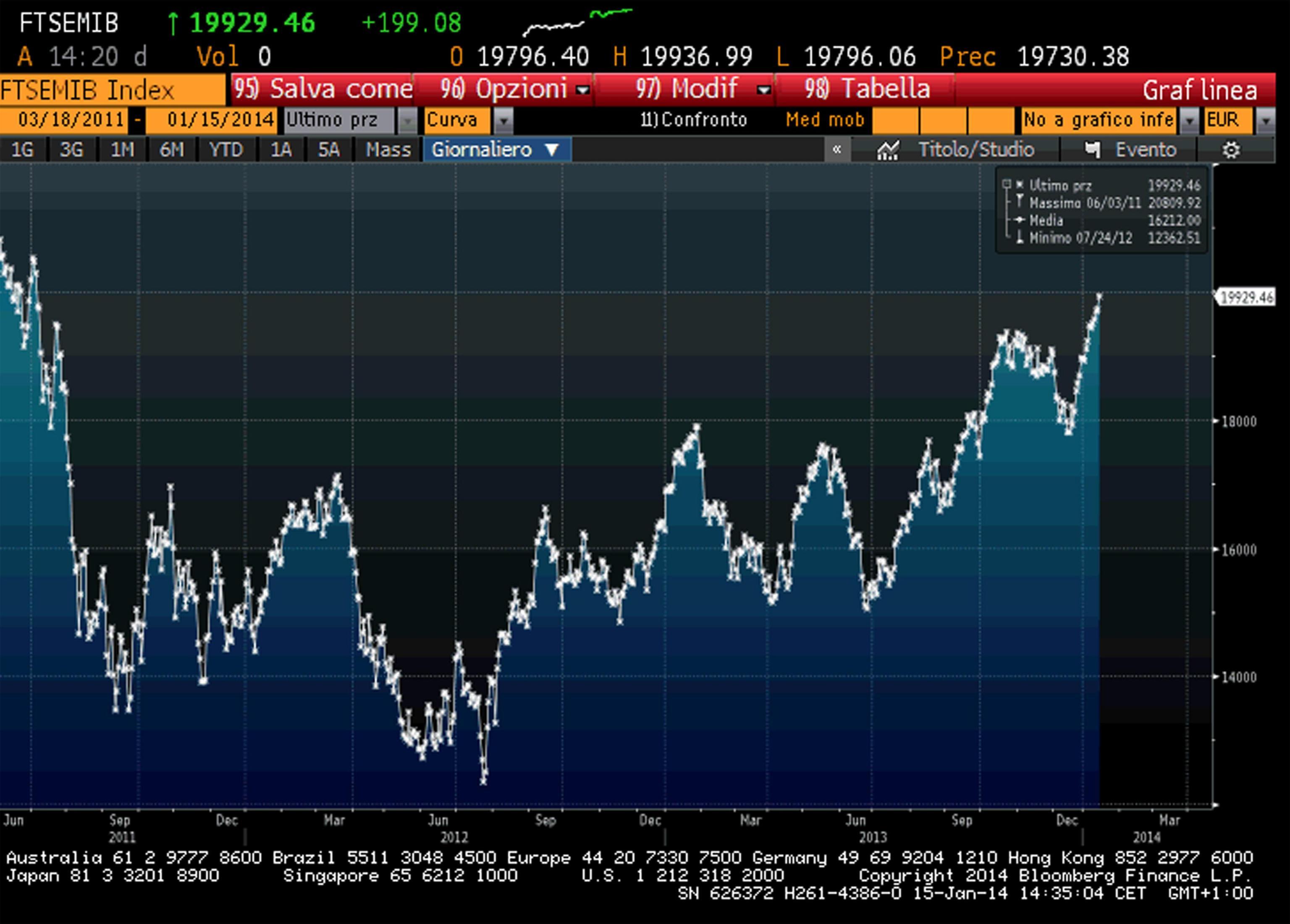 Borsa: Europa negativa tranne Londra