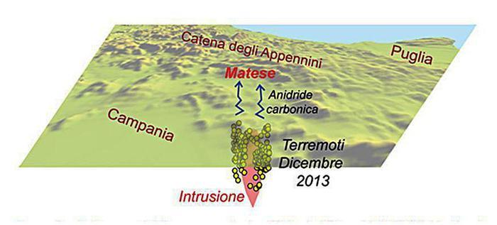 Magma sotto Appennino causa di forti terremoti
