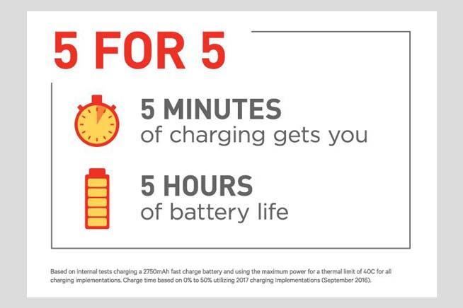 5 minuti di ricarica per cinque ore di utilizzo smartphon