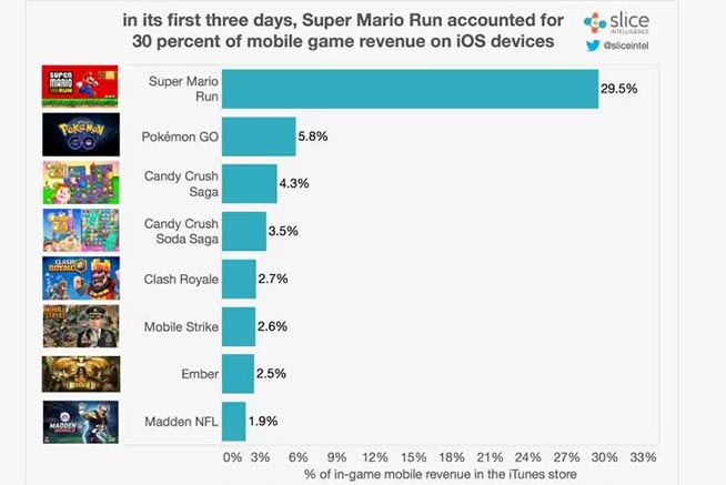 Ricavi Super Mario Run