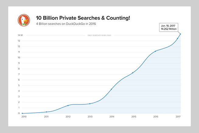 La crescita esponenziale di DuckDuckGo