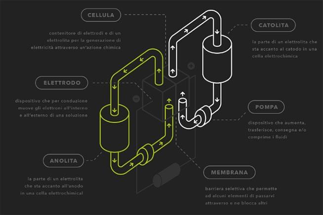 Funzionamento batteria di flusso