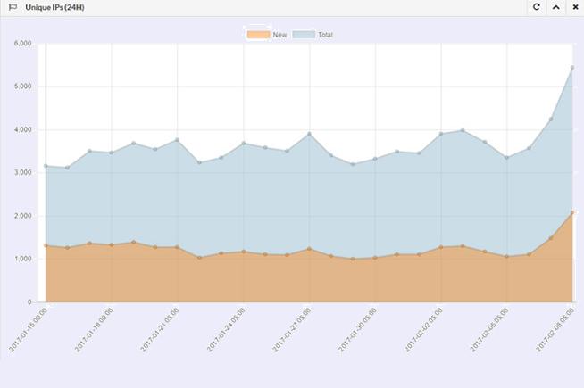 L'evoluzione di Ramnit nelle ultime tre settimane secondo il bot tracker Bleeping computer di MalwareTech