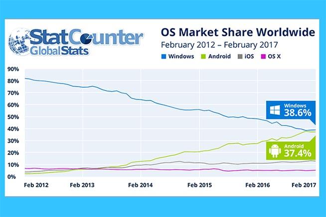 Statistiche utilizzo Windows e Android